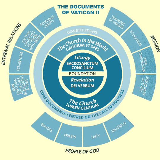 Diagram of the Vatican II Documents